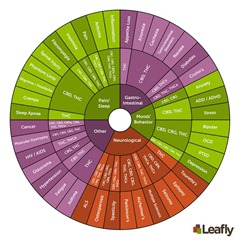 cannabis_leafly